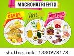 main food groups  ... | Shutterstock .eps vector #1330978178