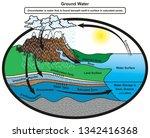 groundwater infographic diagram ... | Shutterstock .eps vector #1342416368