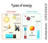 Types And Forms Of Energy....