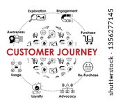 customer journey banner with... | Shutterstock .eps vector #1356277145