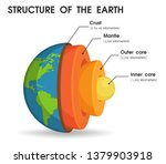 the structure of the world that ... | Shutterstock .eps vector #1379903918