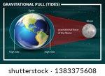 gravitational pull tides... | Shutterstock .eps vector #1383375608