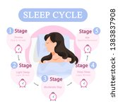 sleep cycle infographics. stage ... | Shutterstock .eps vector #1383837908