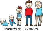 Cartoon vector illustration of a man during different life stages, life cycle, growth, development