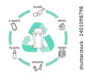 garbage waste recycling thin... | Shutterstock .eps vector #1401098798