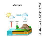 water cycle in nature... | Shutterstock .eps vector #1403812208