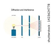 interference and diffraction of ... | Shutterstock .eps vector #1423624778