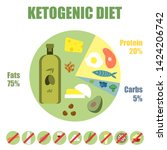 ketogenic diet poster.low carb... | Shutterstock .eps vector #1424206742
