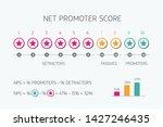 net promoter score scale for...   Shutterstock .eps vector #1427246435