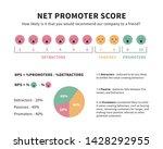 net promoter score formula... | Shutterstock .eps vector #1428292955