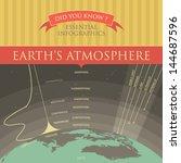 vector infographic   earth's... | Shutterstock .eps vector #144687596