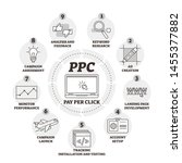 pay per click or ppc vector... | Shutterstock .eps vector #1455377882