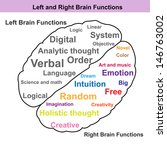 left and right brain function... | Shutterstock .eps vector #146763002