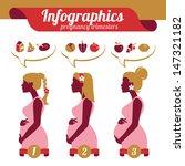 Infographics Of Pregnancy...