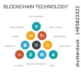 blockchain technology...