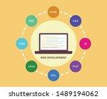 web development and coding ...