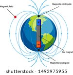 diagram showing magnetic field... | Shutterstock .eps vector #1492975955