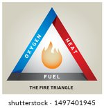 Fire Triangle Illustration   ...