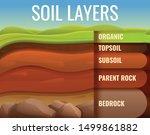 soil ground land infographic.... | Shutterstock .eps vector #1499861882