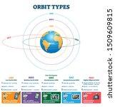 Orbit Types Vector Illustration....