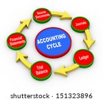 3d illustration of accounting... | Shutterstock . vector #151323896
