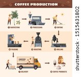 coffee production poster with... | Shutterstock .eps vector #1515631802