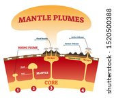 Mantle Plumes Vector...