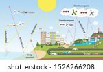 the greenhouse effect...   Shutterstock .eps vector #1526266208