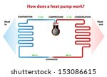 heat pump works. during the... | Shutterstock .eps vector #153086615