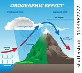 orographic effect vector...