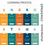 learning process infographic 10 ...