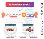 doppler effect vector... | Shutterstock .eps vector #1572453508