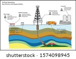 drilling operations and key... | Shutterstock .eps vector #1574098945