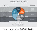 risk management cycle... | Shutterstock .eps vector #160665446