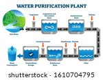 water purification plant... | Shutterstock .eps vector #1610704795