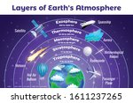Earth Atmosphere Layers Names...