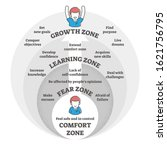 Comfort Fear Learning And...