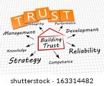 building trust as a concept | Shutterstock . vector #163314482