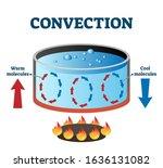 convection currents vector... | Shutterstock .eps vector #1636131082
