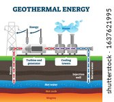 Geothermal energy production example diagram vector illustration. Industrial renewable green energy plant example. Steam flow from the underground hot water to turbine generator and cooling towers.
