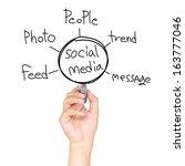 social media diagram concept | Shutterstock . vector #163777046