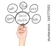 social media diagram concept | Shutterstock . vector #163777052