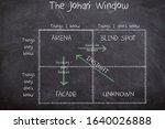 The Johari Window Of Community...
