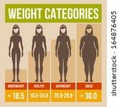 body mass index retro poster. | Shutterstock .eps vector #164876405