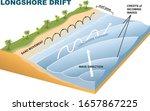 longshore drift infographic  ...   Shutterstock .eps vector #1657867225