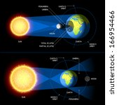 Solar And Lunar Eclipses....