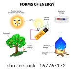 Постер, плакат: Forms of energy Kinetic