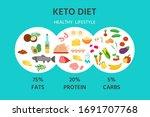 ketogenic diet banner  poster.... | Shutterstock .eps vector #1691707768