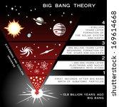 Universe Evolution Infographic...