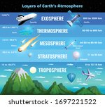 earth atmosphere layers... | Shutterstock .eps vector #1697221522